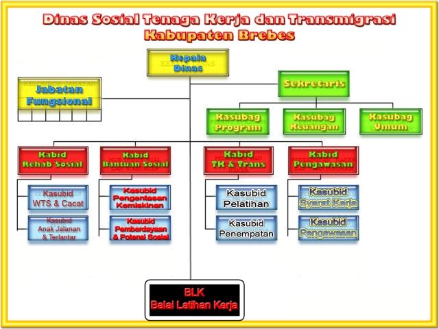 StrukturOrganisasiDinsos